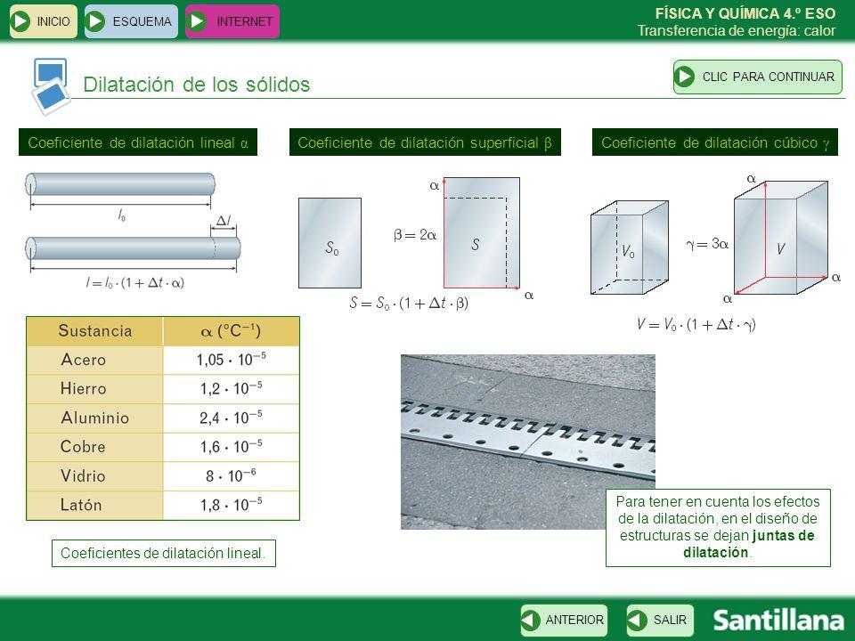 Coeficientes de dilatación lineal.