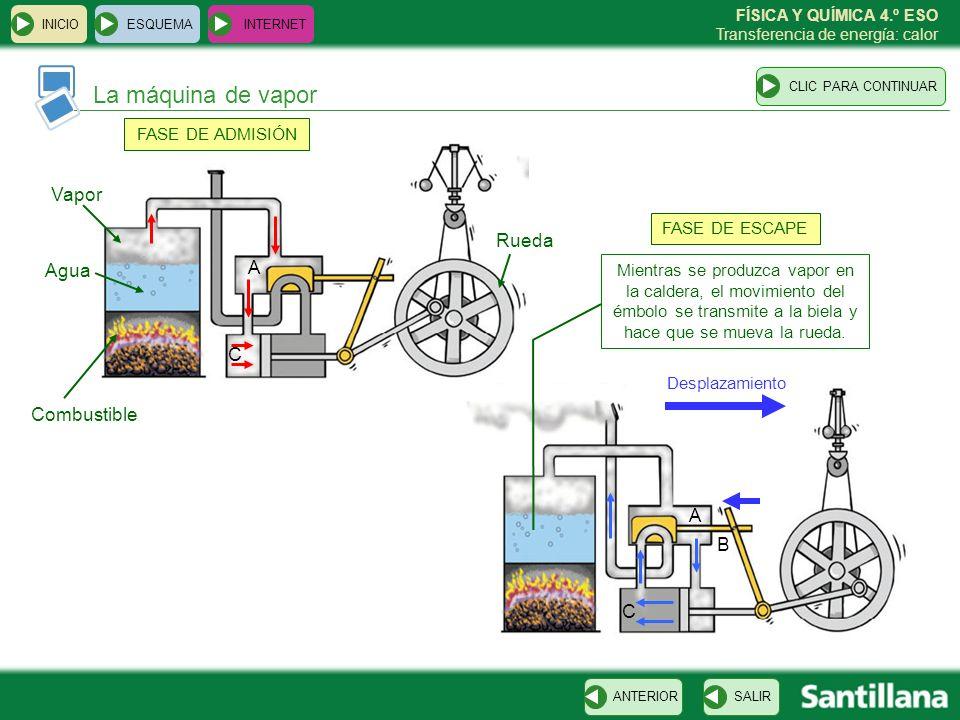 La máquina de vapor Vapor Rueda Agua A C Combustible A B C