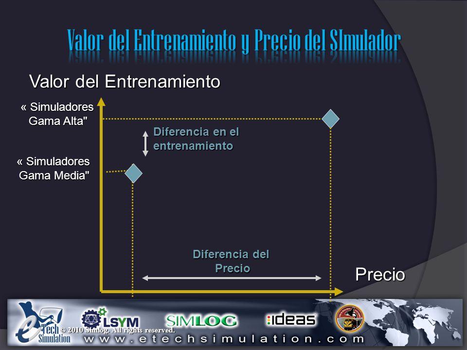 Valor del Entrenamiento y Precio del SImulador