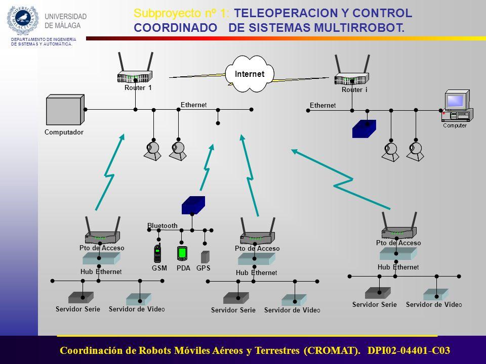 Internet Router 1 Router i Ethernet Ethernet Computador Bluetooth