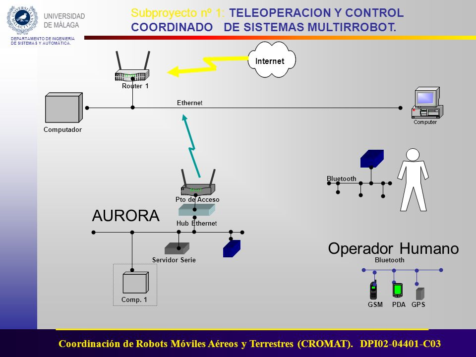 AURORA Operador Humano Internet Router 1 Ethernet Computador