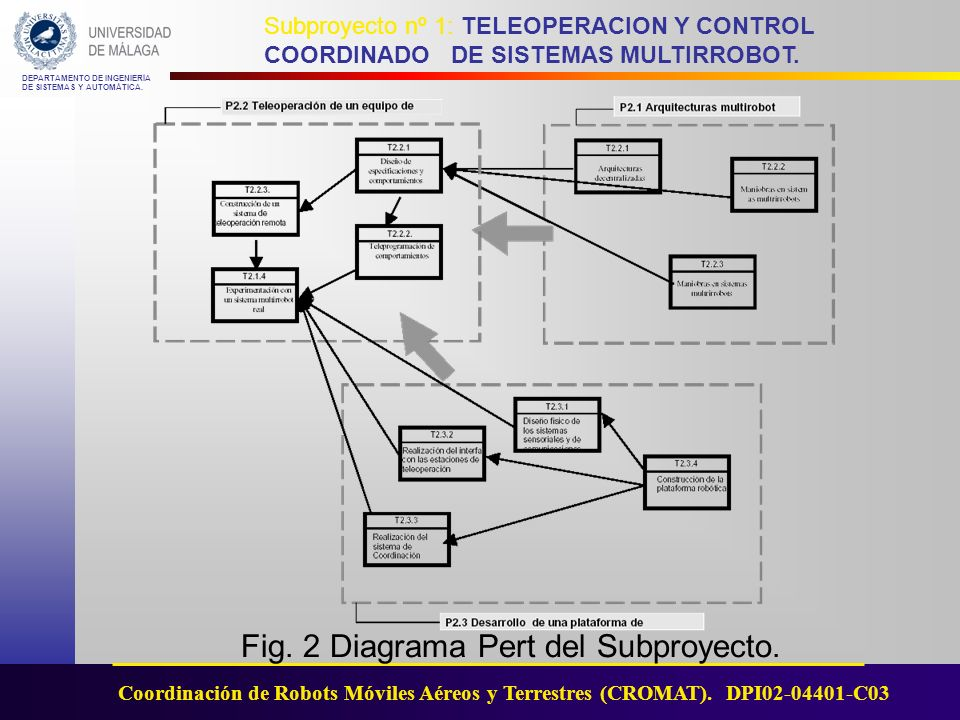 Fig. 2 Diagrama Pert del Subproyecto.