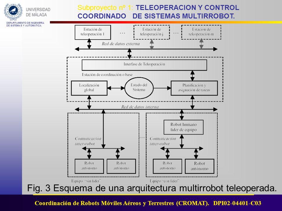Fig. 3 Esquema de una arquitectura multirrobot teleoperada.