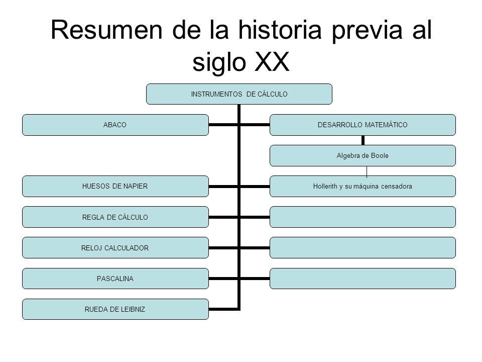 Resumen de la historia previa al siglo XX