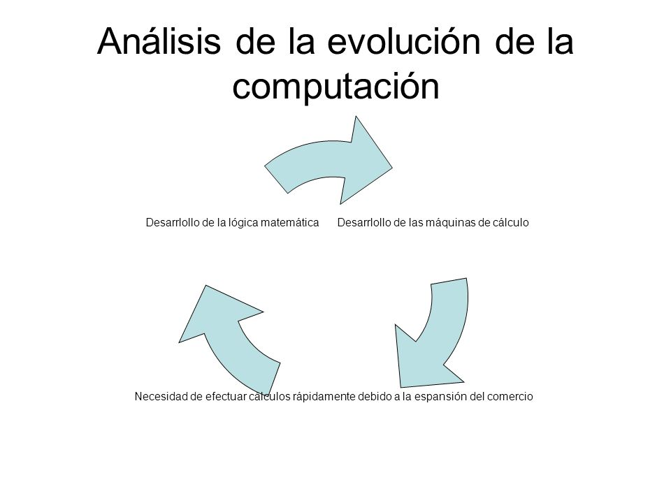 Análisis de la evolución de la computación