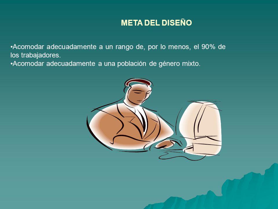 META DEL DISEÑO Acomodar adecuadamente a un rango de, por lo menos, el 90% de los trabajadores.