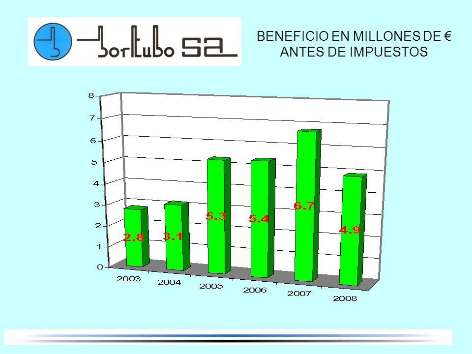 BENEFICIO EN MILLONES DE € ANTES DE IMPUESTOS