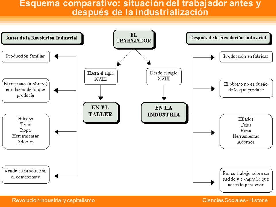 Esquema comparativo: situación del trabajador antes y después de la industrialización