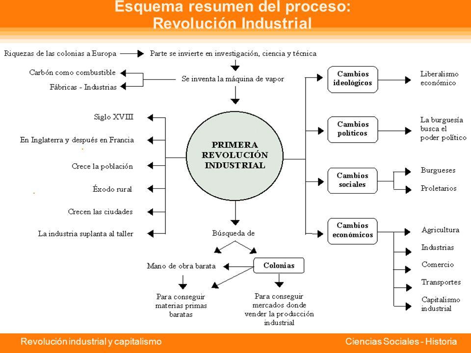 Esquema resumen del proceso: Revolución Industrial