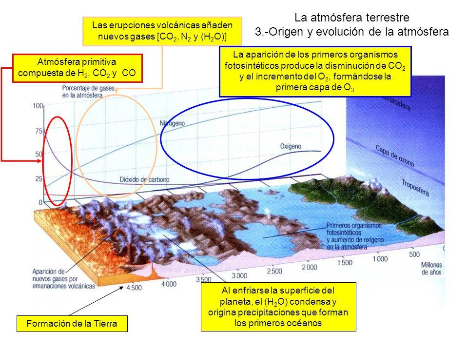 La atmósfera terrestre 3.-Origen y evolución de la atmósfera