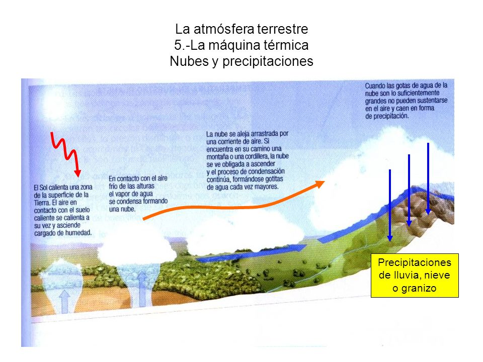 La atmósfera terrestre 5.-La máquina térmica Nubes y precipitaciones