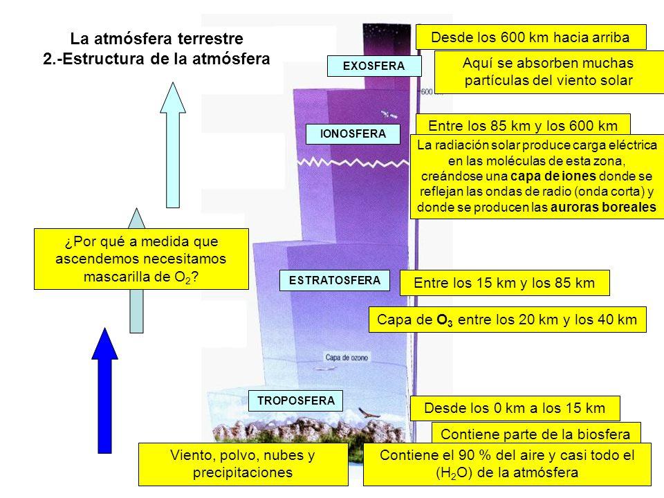 La atmósfera terrestre 2.-Estructura de la atmósfera