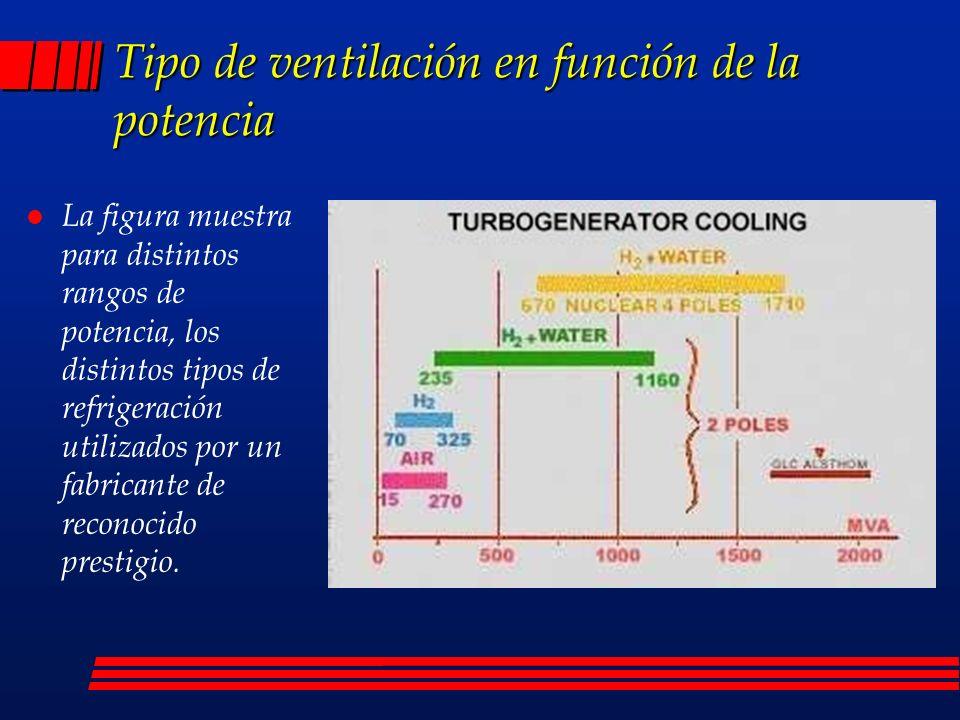 Tipo de ventilación en función de la potencia