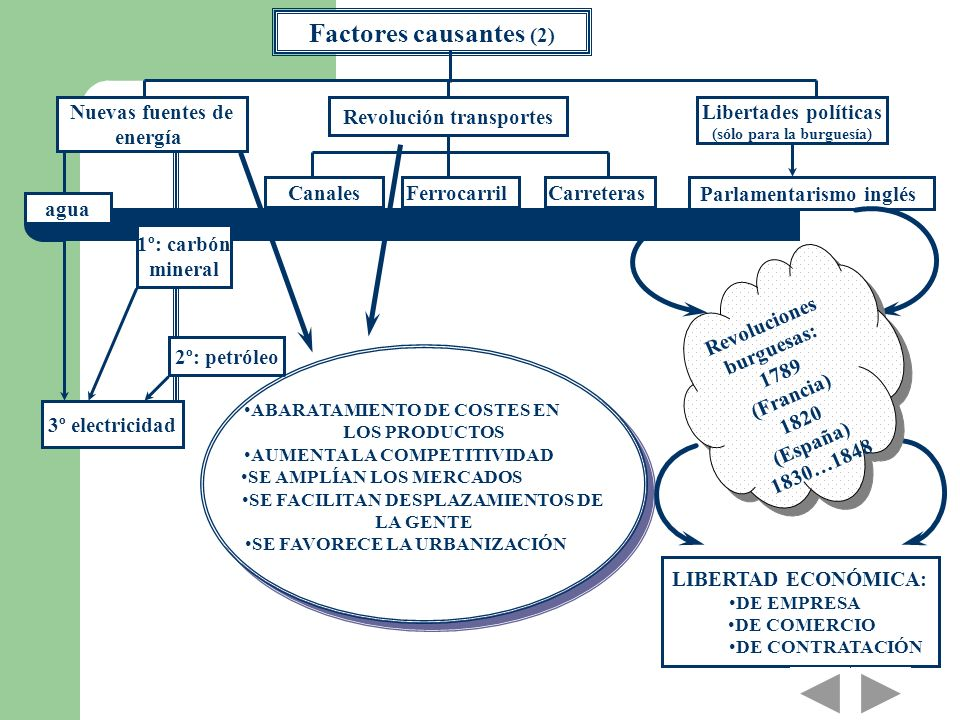Factores causantes (2) Nuevas fuentes de energía