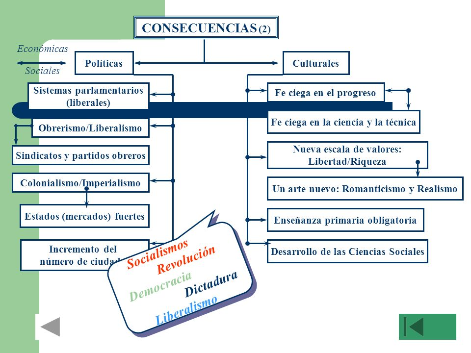 CONSECUENCIAS (2) Revolución Democracia Dictadura Liberalismo