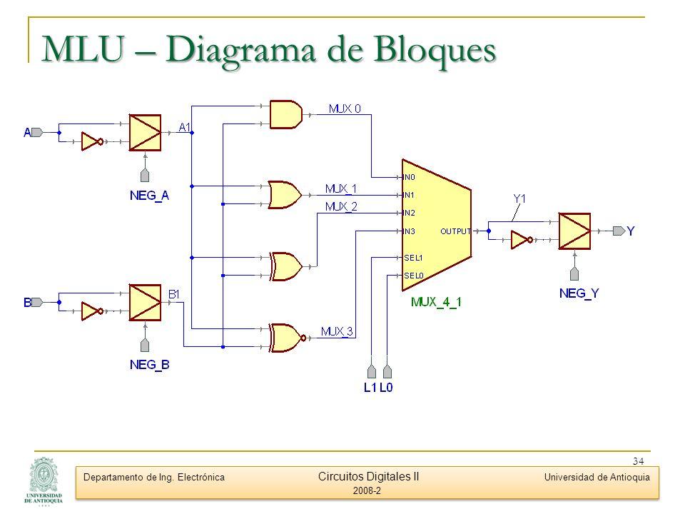 MLU – Diagrama de Bloques