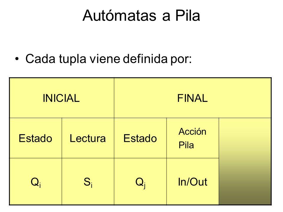 Autómatas a Pila Cada tupla viene definida por: INICIAL FINAL Estado