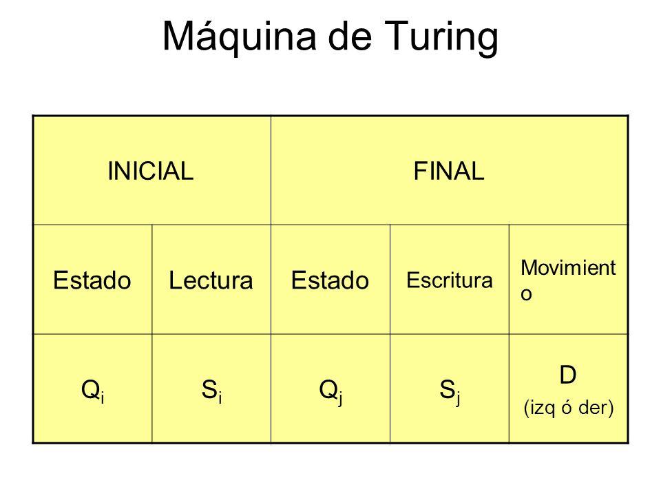 Máquina de Turing INICIAL FINAL Estado Lectura Qi Si Qj Sj D Escritura