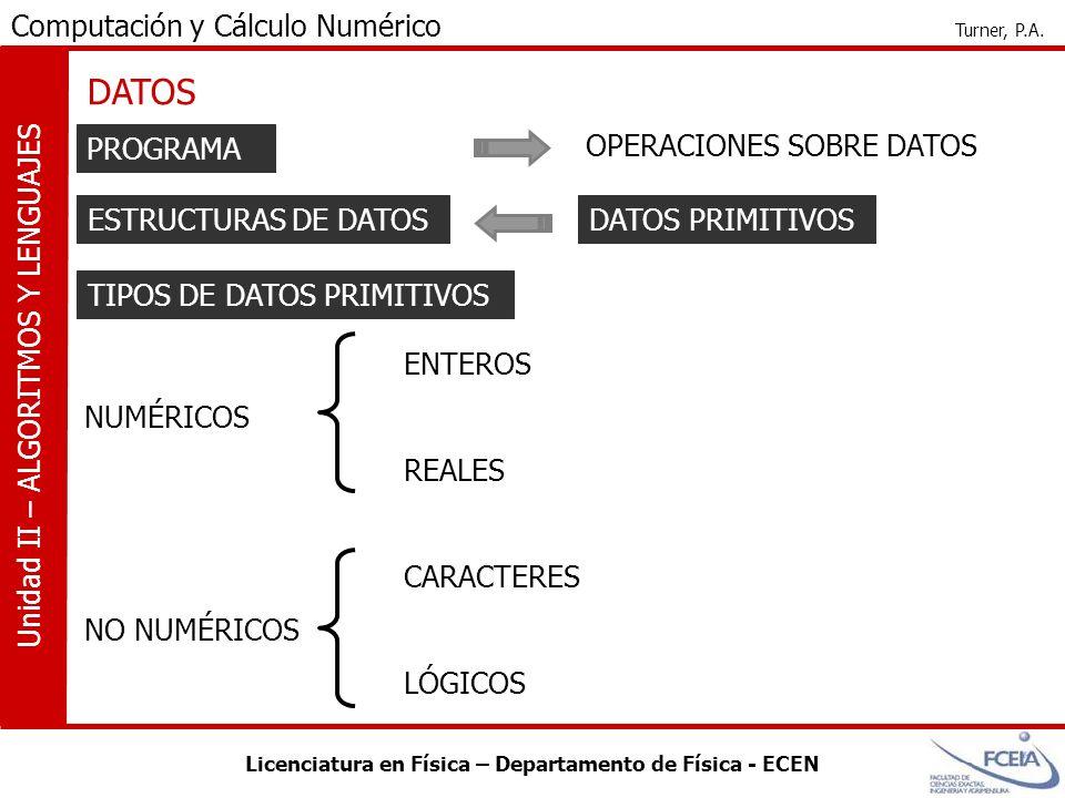 DATOS PROGRAMA OPERACIONES SOBRE DATOS ESTRUCTURAS DE DATOS DATOS