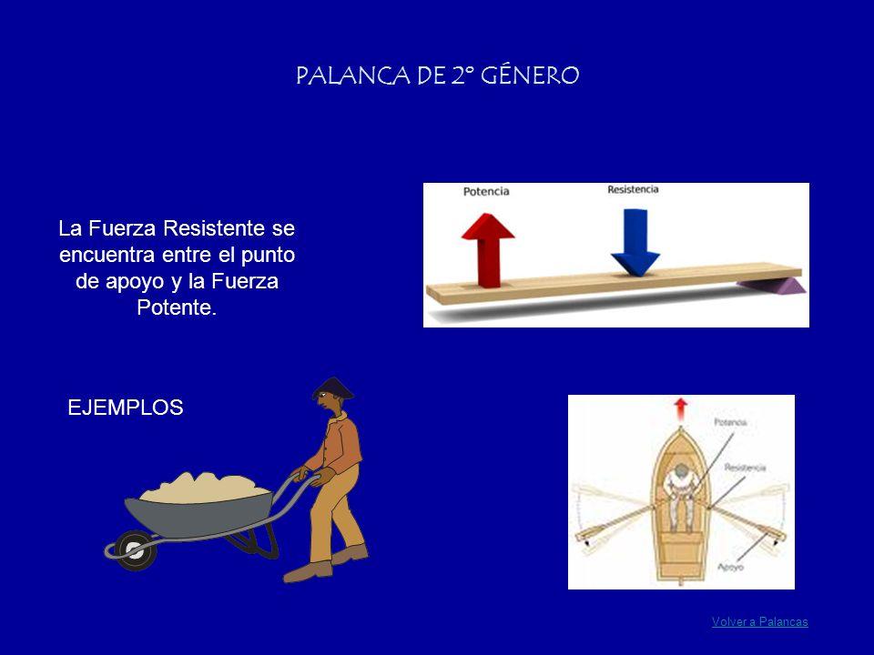 PALANCA DE 2º GÉNERO La Fuerza Resistente se encuentra entre el punto de apoyo y la Fuerza Potente.