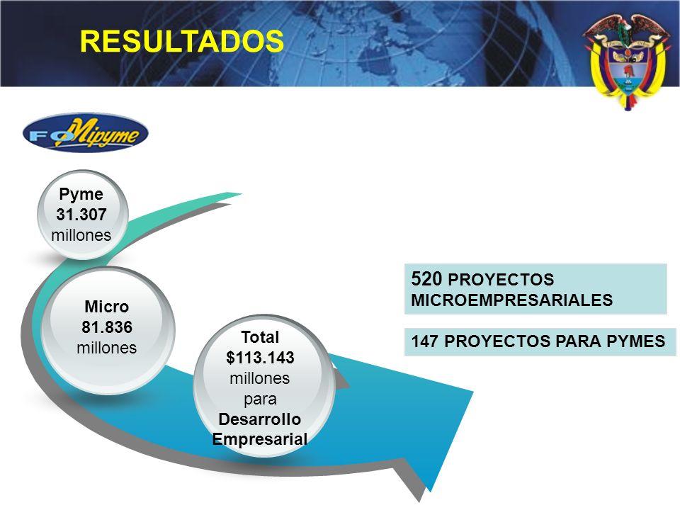 millones para Desarrollo Empresarial