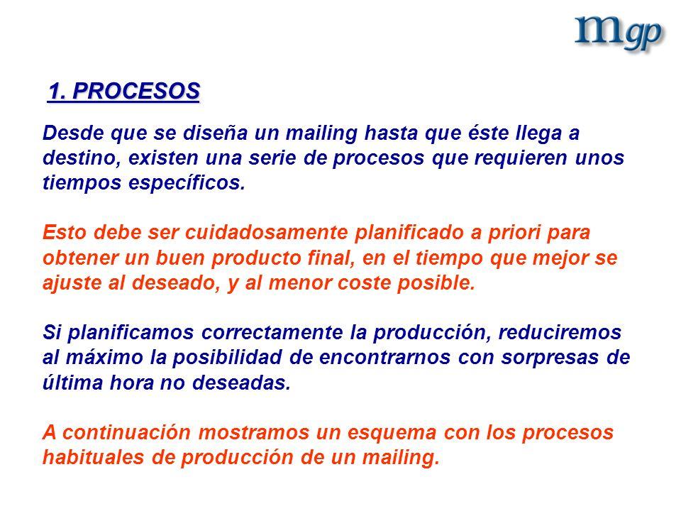 1. PROCESOS Desde que se diseña un mailing hasta que éste llega a destino, existen una serie de procesos que requieren unos tiempos específicos.