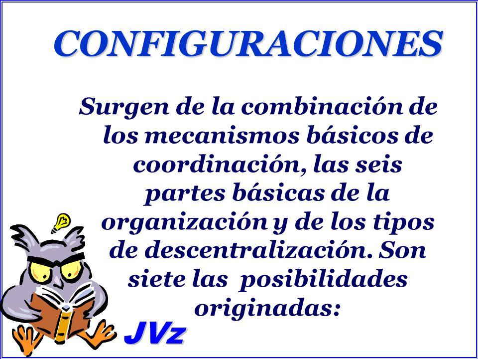 LAS CONFIGURACIONES Organización Empresarial. Organización Máquina.