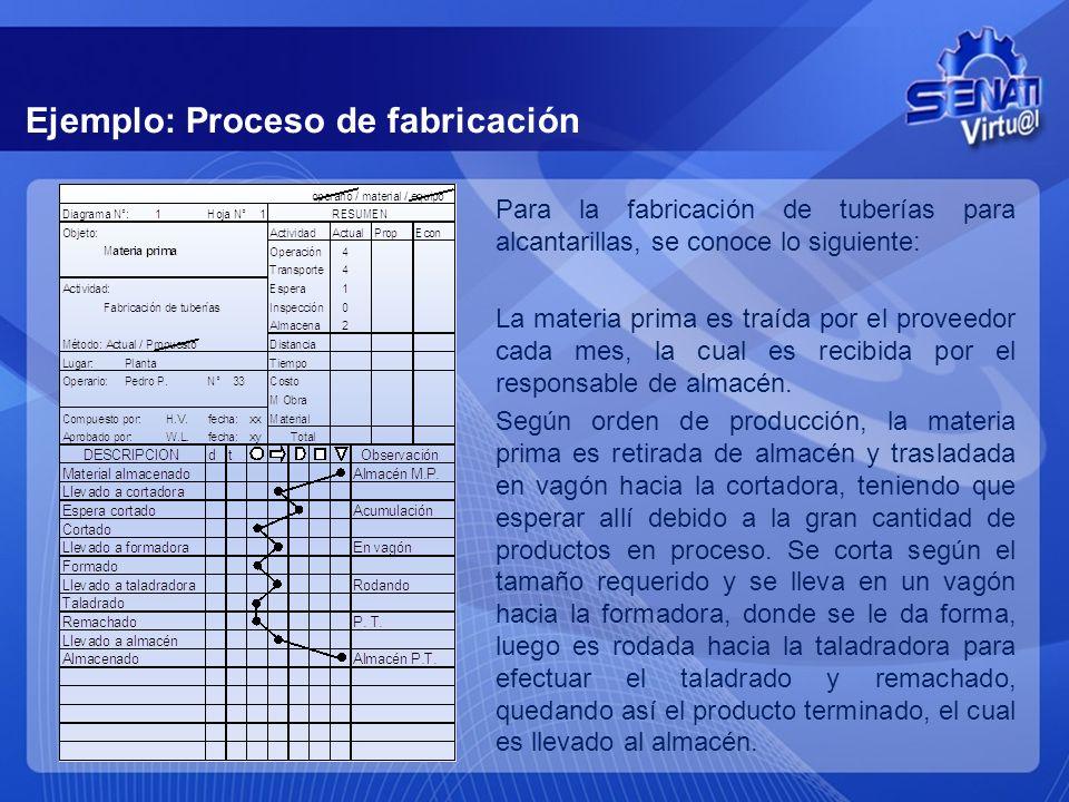Ejemplo: Proceso de fabricación