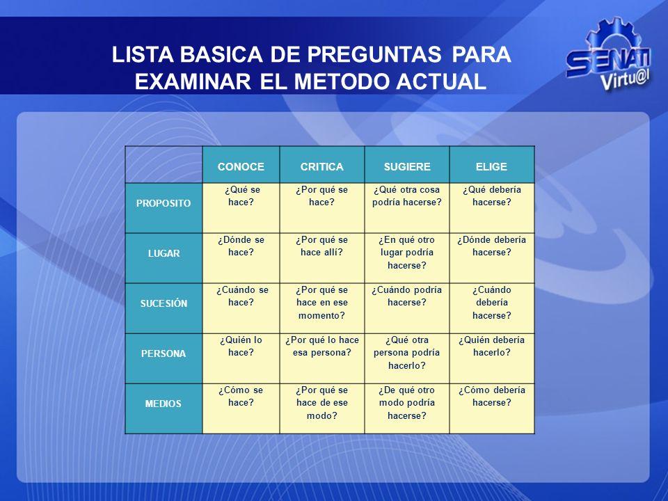 LISTA BASICA DE PREGUNTAS PARA EXAMINAR EL METODO ACTUAL