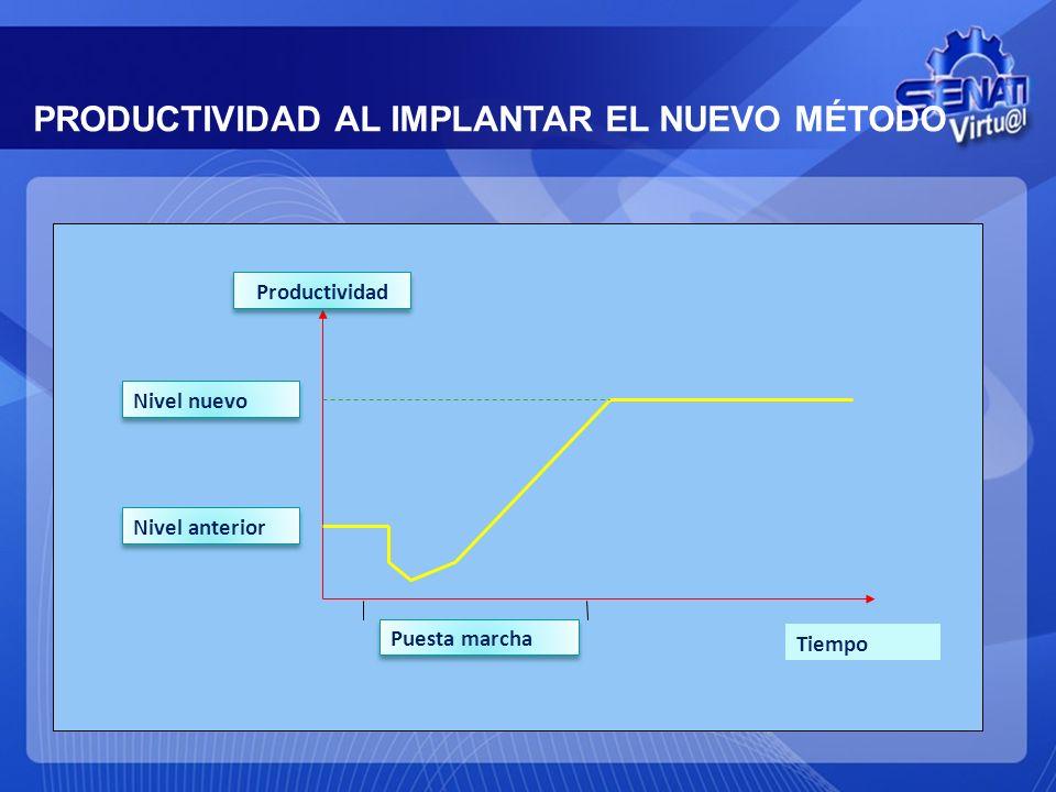 PRODUCTIVIDAD AL IMPLANTAR EL NUEVO MÉTODO