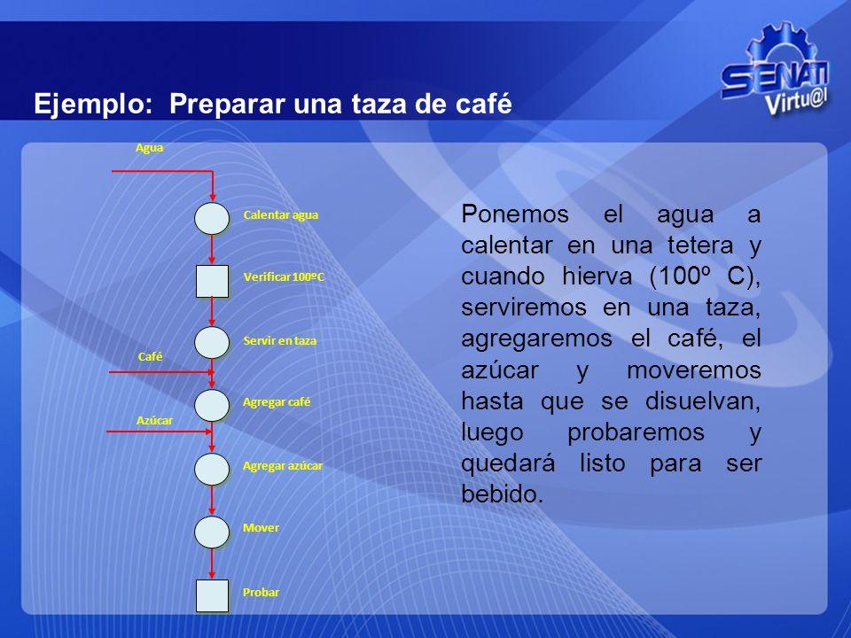 Ejemplo: Preparar una taza de café