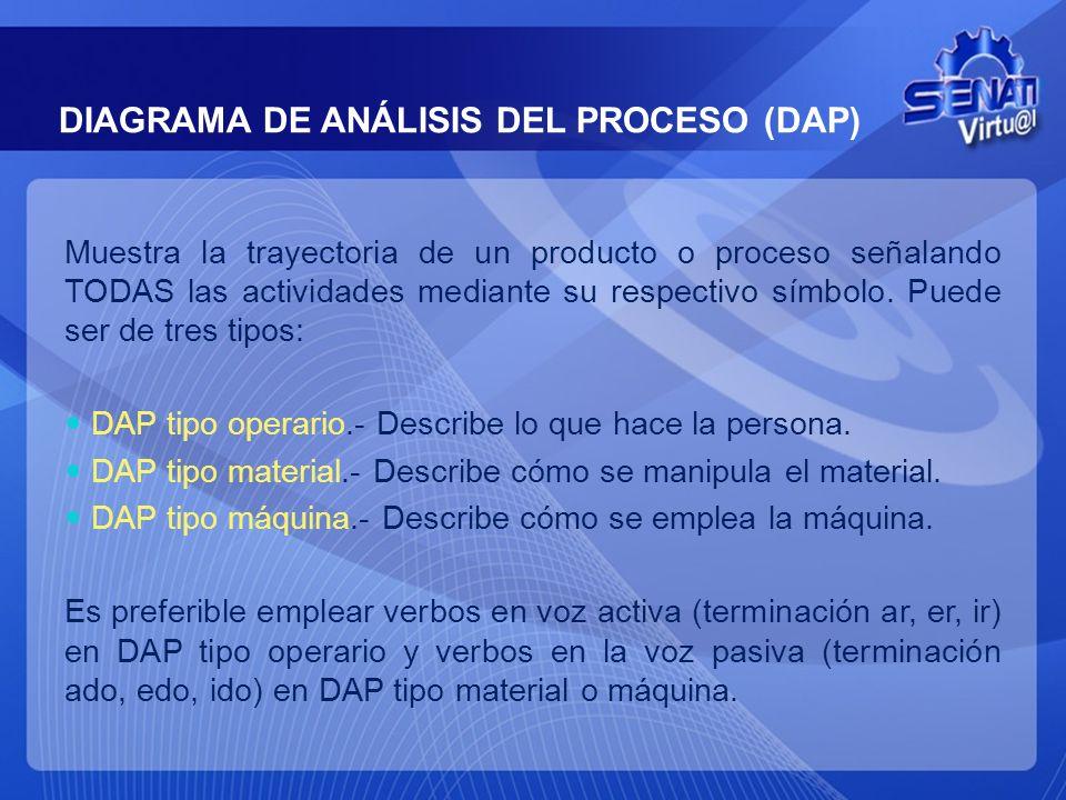 DIAGRAMA DE ANÁLISIS DEL PROCESO (DAP)