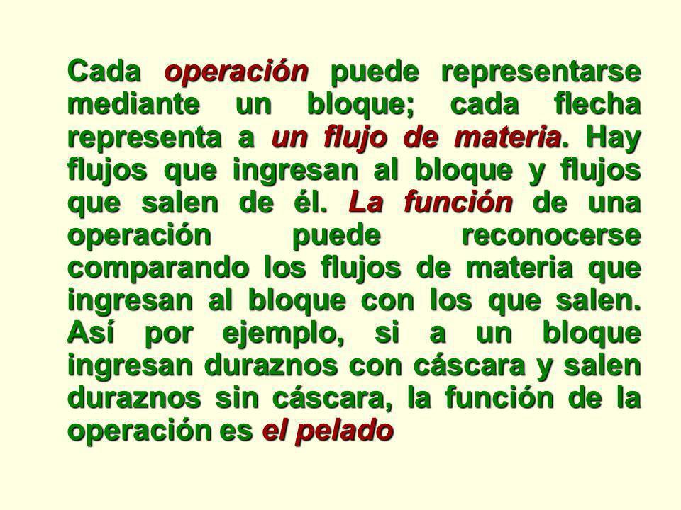 Cada operación puede representarse mediante un bloque; cada flecha representa a un flujo de materia.