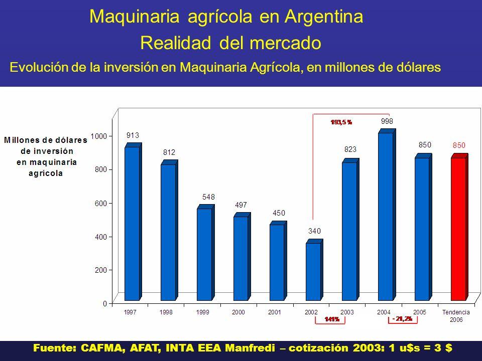 Maquinaria agrícola en Argentina Realidad del mercado