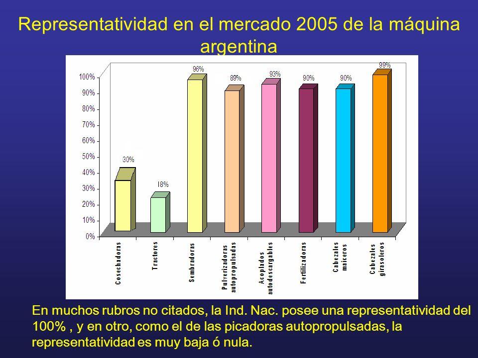 Representatividad en el mercado 2005 de la máquina argentina