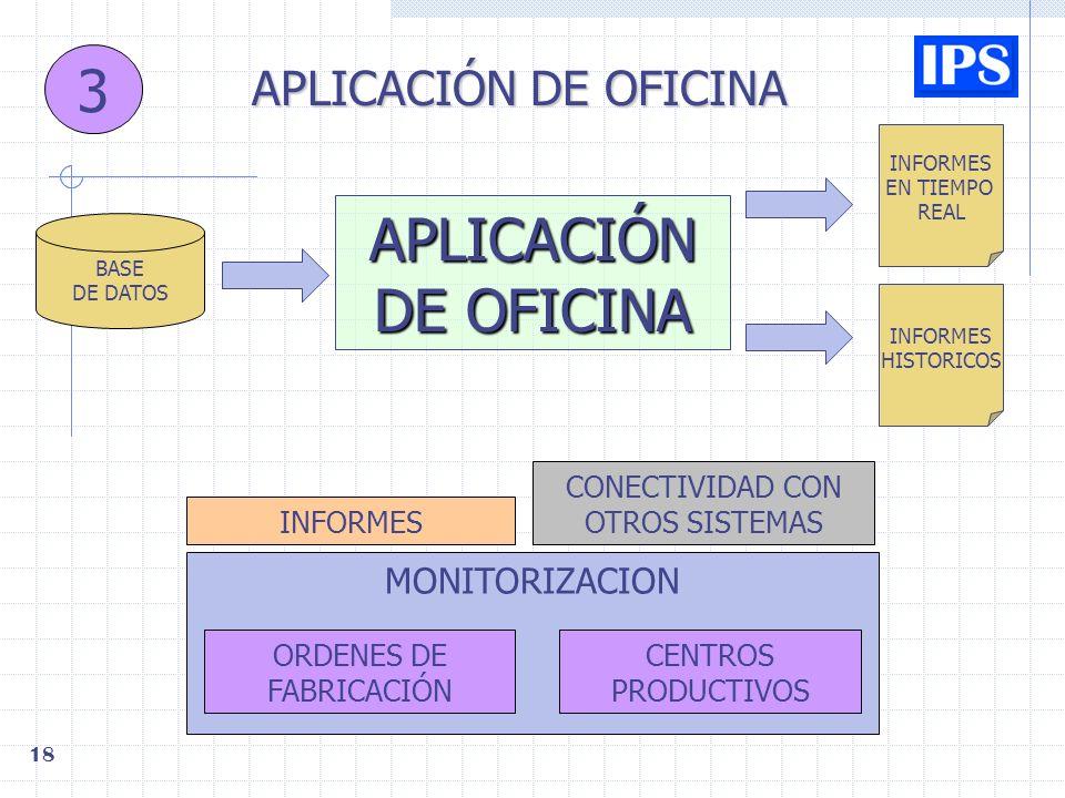 3 APLICACIÓN DE OFICINA APLICACIÓN DE OFICINA MONITORIZACION