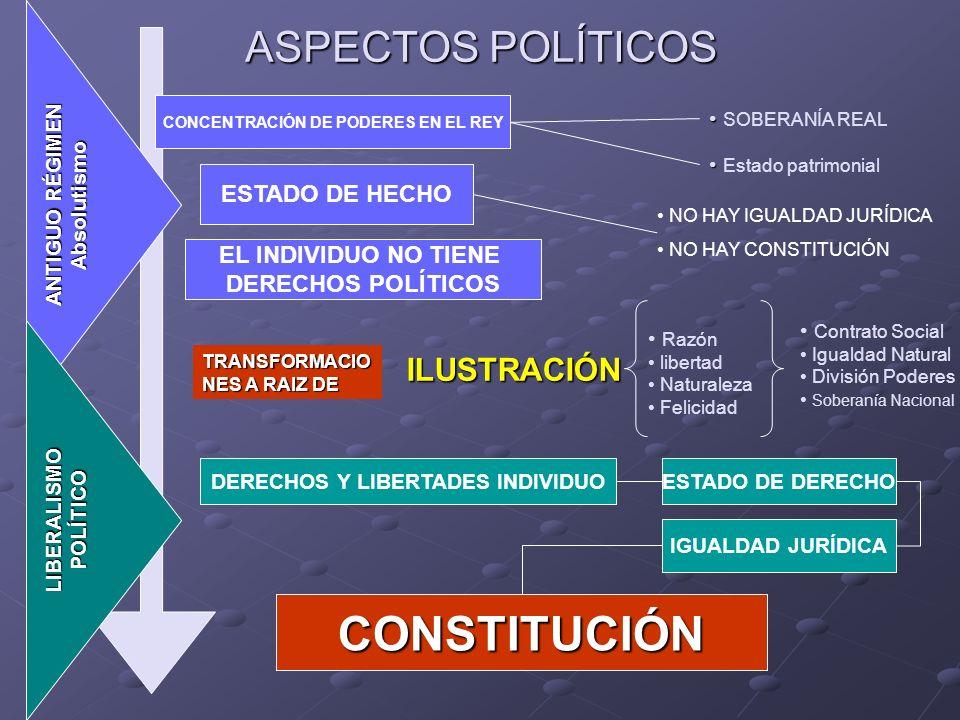 CONCENTRACIÓN DE PODERES EN EL REY DERECHOS Y LIBERTADES INDIVIDUO