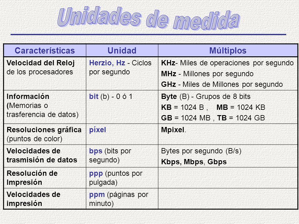 Unidades de medida Características Unidad Múltiplos