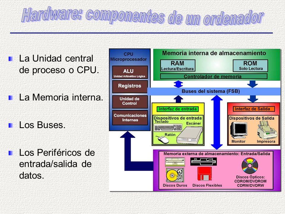 Hardware: componentes de un ordenador