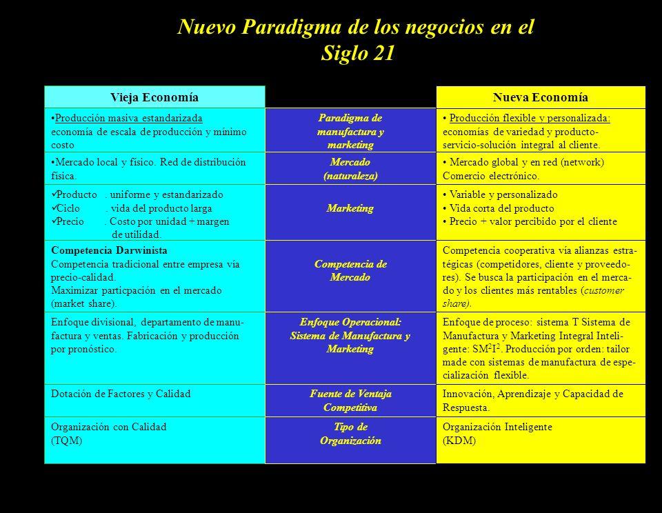 Nuevo Paradigma de los negocios en el Sistema de Manufactura y