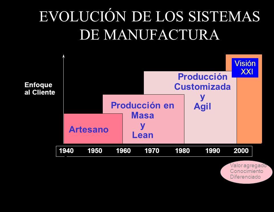 EVOLUCIÓN DE LOS SISTEMAS DE MANUFACTURA
