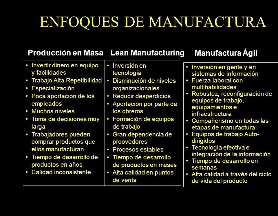 ENFOQUES DE MANUFACTURA