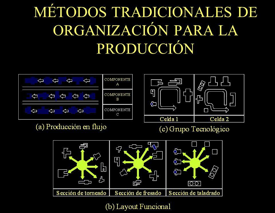 MÉTODOS TRADICIONALES DE ORGANIZACIÓN PARA LA PRODUCCIÓN