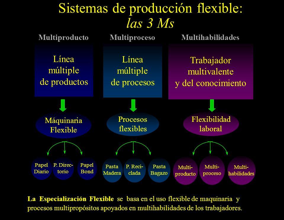 Sistemas de producción flexible: las 3 Ms