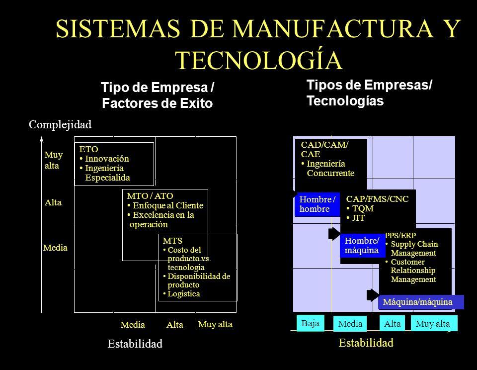 SISTEMAS DE MANUFACTURA Y TECNOLOGÍA