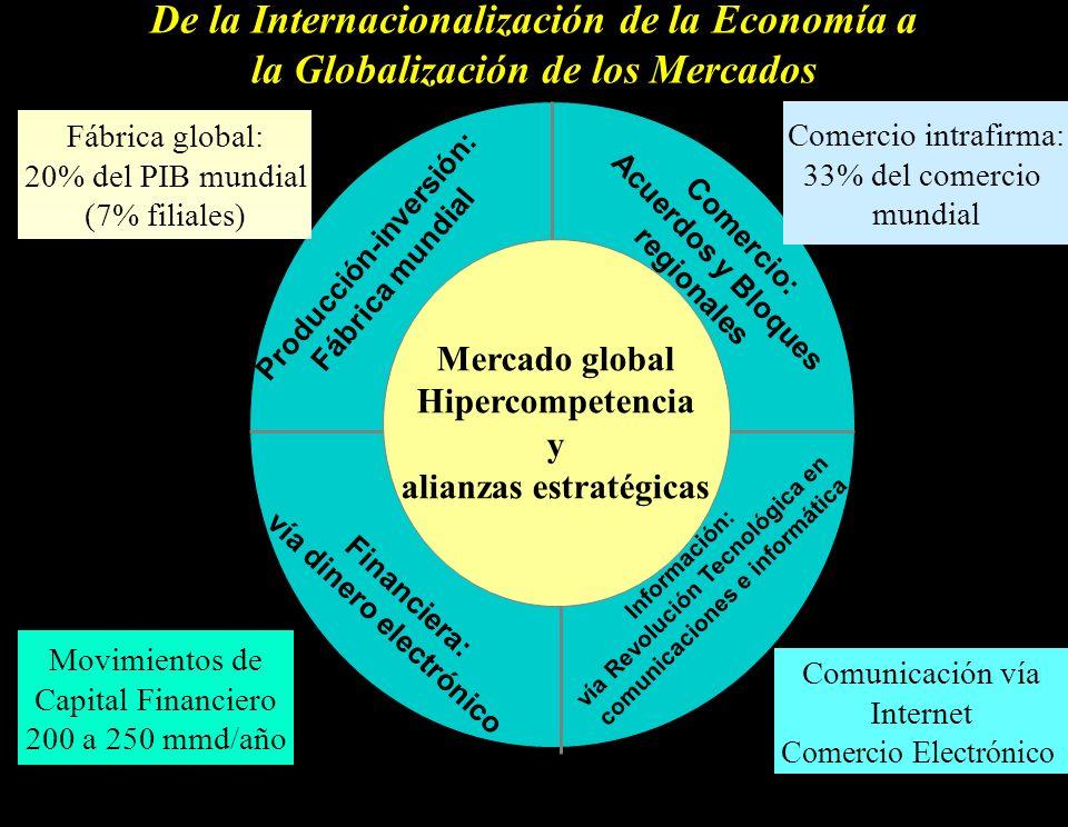 De la Internacionalización de la Economía a