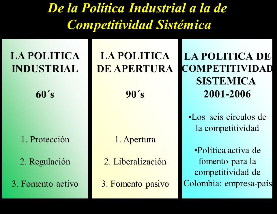 De la Política Industrial a la de Competitividad Sistémica