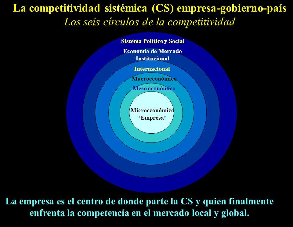 La competitividad sistémica (CS) empresa-gobierno-país