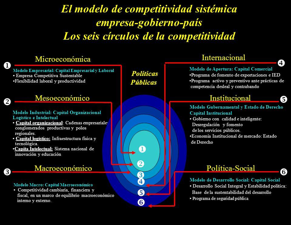 El modelo de competitividad sistémica empresa-gobierno-país