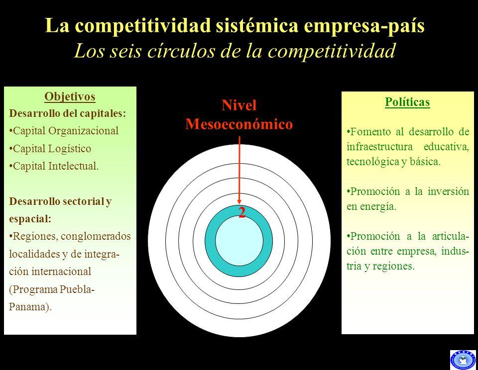 La competitividad sistémica empresa-país